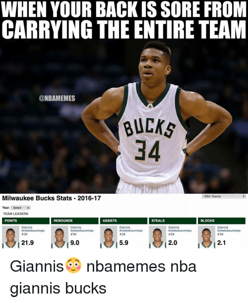Milwaukee Bucks: WHEN YOUR BACK IS SORE FROM  CARRYING THE ENTIRE TEAM  @NBAMEMES  BUCKs  34  NBA Teams  Milwaukee Bucks Stats 2016-17  Year  Select  TEAM LEADERS  I POINTS  REBOUNDS  ASSISTS  STEALS  BLOCKS  Giannis  Giannis  Giannis  Giannis  Giannis  Antetokounmpo  Antetokounmpo  Antetokounmpo  Antetokounmpo  Antetokounmpo  #34  #34  #34  #34  #34  9.0  2.1  21.9  5.9  2.0 Giannis😳 nbamemes nba giannis bucks