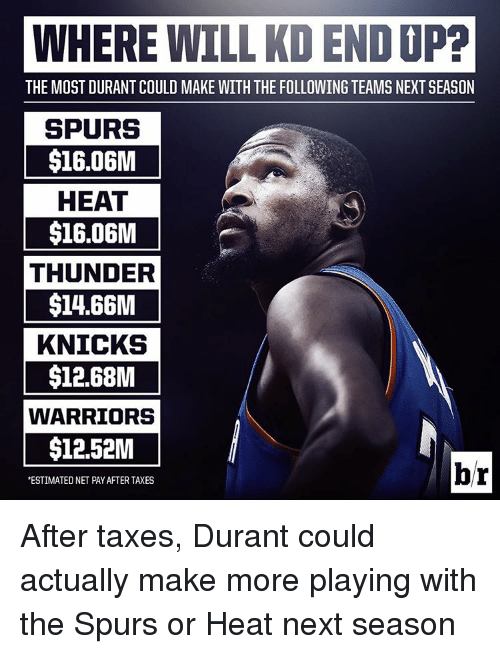Sports, Taxes, and Heat: WHERE WILL KD END JP?  THE MOST DURANT COULD MAKE WITH THE FOLLOWING TEAMS NEXTSEASON  SPURS  $16.06M  HEAT  $16.06M  THUNDER  $1466M  KNICKS  $12.68M  WARRIORS  $12.52M  br  ESTIMATED NET PAYAFTER TAXES After taxes, Durant could actually make more playing with the Spurs or Heat next season