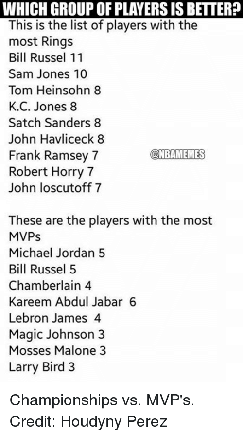 bill russel: WHICH GROUP OF PLAYERS IS BETTER?  This is the list of players with the  most Rings  Bill Russel 11  Sam Jones 10  Tom Heinsohn 8  K. C. Jones 8  Satch Sanders 8  John Havliceck 8  @NBAMEMES  Frank Ramsey 7  Robert Horry 7  John loscutoff 7  These are the players with the most  MVPs  Michael Jordan 5  Bill Russel 5  Chamberlain 4  Kareem Abdul Jabar 6  Lebron James 4  Magic Johnson 3  Mosses Malone 3  Larry Bird 3 Championships vs. MVP's. Credit: Houdyny Perez