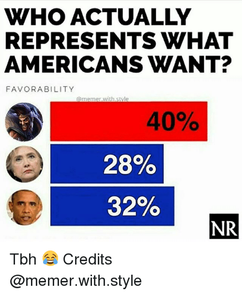 Memerized: WHO ACTUALLY  REPRESENTS WHAT  AMERICANS WANT?  FAVORABILITY  @memer with.style  40%  28%  32%  NR Tbh 😂 Credits @memer.with.style