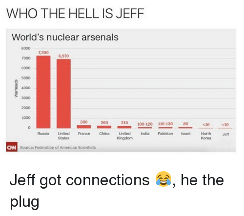 Arsenal, Memes, and China: WHO THE HELL IS JEFF  World's nuclear arsenals  8000  7,300  6,970  7000  6000  5000  4000  3000  2000  1000  300  260  215  100-120 110-130  <10  Russia  United  France China  United  India Pakistan  Israel North  States  Kingdom  Korea  CAN Source: Federation of American Scientists  Jeff Jeff got connections 😂, he the plug