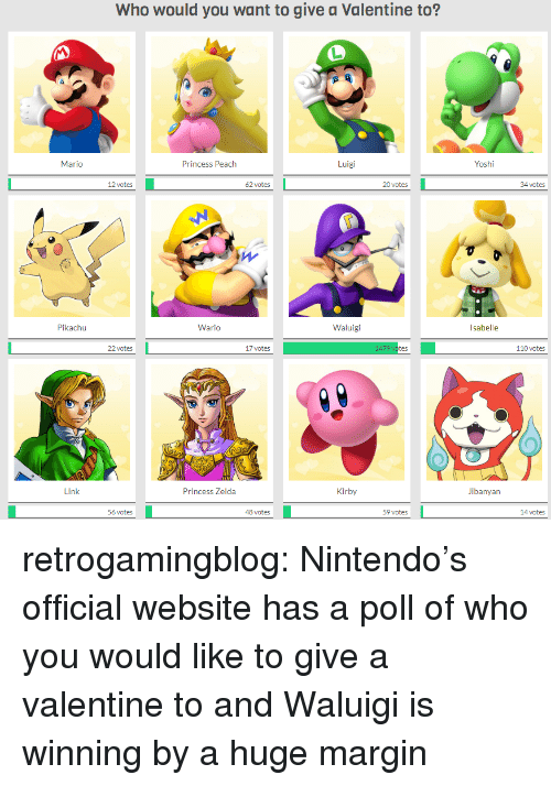 wario: Who would you want to give a Valentine to?  Yoshi  Luigi  Princess Peach  Mario  oates20 ste  34 ctes  20 votes  62 votes  Waluigi  Wario  Pikachu  110 votes  17 votes  22 votes  Jibanyan  Kirby  Princess Zelda  l ink  59 votes  48 votes  56 votes retrogamingblog:  Nintendo's official website has a poll of who you would like to give a valentine to and Waluigi is winning by a huge margin