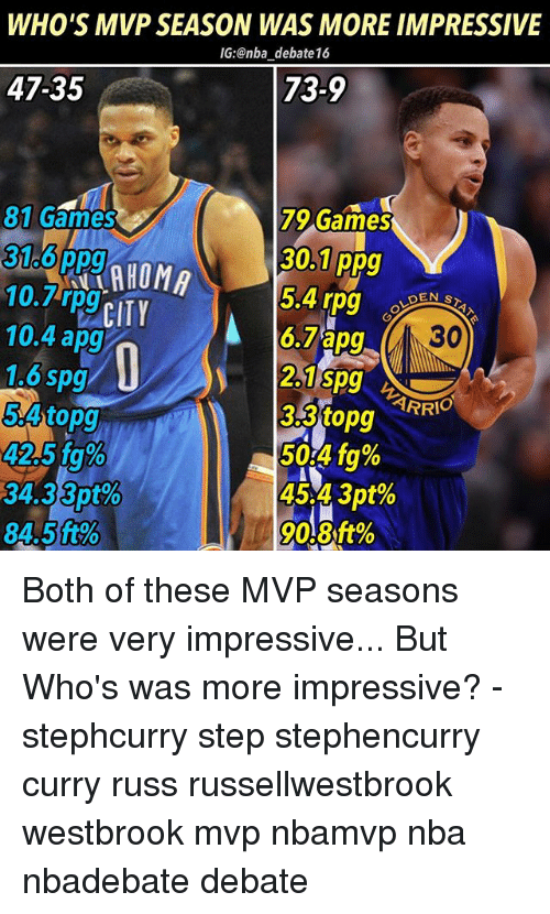cty: WHO'S MVP SEASON WAS MORE IMPRESSIVE  IG:@nba debate 16  47-35  73-9  79 Games  30.1 ppg  5.4 rpg  6.7apg  81 Games  10. pg CTY  10.4 apg  1.6spg  54topg  42.5 fg%  34.3351%  845 ft%  ARR  33topg  50.4 fg%  45 4301%  45.49pt  9081% Both of these MVP seasons were very impressive... But Who's was more impressive? - stephcurry step stephencurry curry russ russellwestbrook westbrook mvp nbamvp nba nbadebate debate