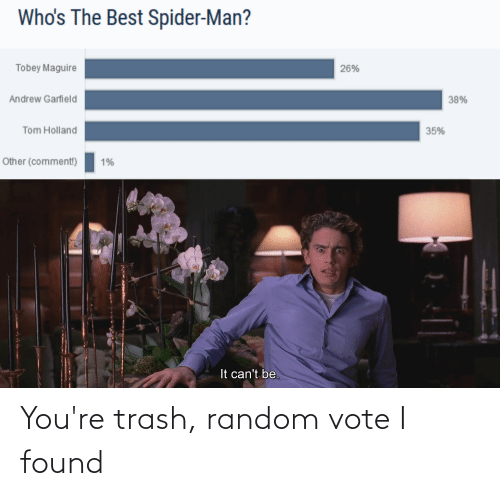 Andrew Garfield: Who's The Best Spider-Man?  Tobey Maguire  26%  Andrew Garfield  38%  Tom Holland  35%  Other (comment!)  1%  It can't be. You're trash, random vote I found