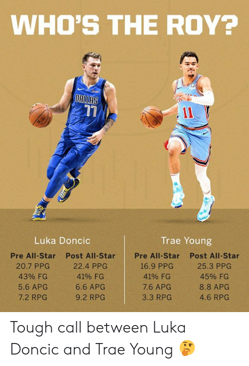 ppg: WHO'S THE ROY?  17  Luka Doncic  Trae Young  Pre All-Star  20.7 PPC  43% FG  5.6 APG  7.2 RPG  Post All-Star  22.4 PPG  41% FG  6.6 APG  9.2 RPG  Pre All-Star  Post All-Star  4190 FG  7.6 APG  3.3 RPG  4590 FG  8.8 APG  4.6 RPG Tough call between Luka Doncic and Trae Young 🤔