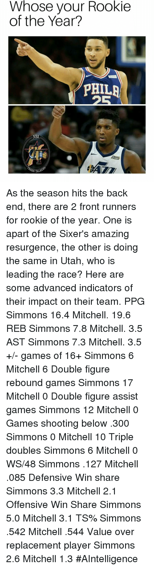 Front Runners: Whose your Rookie  of the Year?  PHILR  NBA As the season hits the back end, there are 2 front runners for rookie of the year. One is apart of the Sixer's amazing resurgence, the other is doing the same in Utah, who is leading the race? Here are some advanced indicators of their impact on their team.  PPG Simmons 16.4 Mitchell. 19.6  REB Simmons 7.8 Mitchell.  3.5  AST Simmons 7.3 Mitchell. 3.5  +/- games of 16+ Simmons 6 Mitchell 6  Double figure rebound games Simmons 17 Mitchell 0  Double figure assist games Simmons 12 Mitchell 0  Games shooting below .300 Simmons 0 Mitchell 10  Triple doubles  Simmons 6  Mitchell 0  WS/48 Simmons .127 Mitchell .085  Defensive Win share Simmons 3.3 Mitchell 2.1  Offensive Win Share Simmons 5.0 Mitchell 3.1  TS% Simmons .542 Mitchell .544  Value over replacement player Simmons 2.6 Mitchell 1.3  #AIntelligence