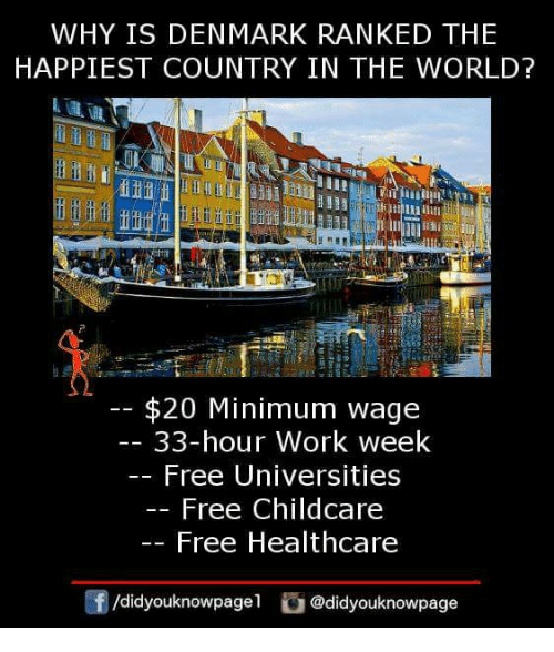 Memes, Work, and Denmark: WHY IS DENMARK RANKED THE  HAPPIEST COUNTRY IN THE WORLD?  $20 Minimum wage  33-hour Work week  Free Universities  Free Childcare  Free Healthcare  団/didyouknowpagel。@didyouknowpage