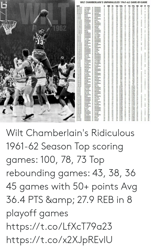 Los Angeles: WLT  WILT CHAMBERLAIN'S UNPARALLELED 1961-62 GAME-BY-GAME  DATE  10/19/61  10/20/61  10/21/61  10/27/61  10/28/61  11/3/61  11/4/61  11/8/61  11/9/61  11/11/61  11/14/61  11/15/61 Cincinnati  11/17/61  11/18/61  11/19/61  11/21/61  11/23/6  11/25/61  11/28/61  12/1/61  12/2/6  12/5/61  12/6/61  12/8/6  12/9/61  12/10/61  12/12/61  12/13/61  12/14/61  12/16/61  12/19/61  12/20/61  12/25/61  12/26/61  12/27/61  12/29/61  12/30/61  1/1/62  1/3/62  1/5/62  1/7/62  1/9/62  1/10/62  1/11/62  1/13/62  1/14/62  1/17/62  1/18/62  1/19/62  1/20/62  1/21/62  1/24/62  1/26/62  1/27/62  1/28/62  1/30/62  2/1/62  2/2/62  2/3/62  2/4/62  2/8/62  2/9/62  2/10/62  2/11/62  2/13/62  2/14/62  2/16/62  2/17/62  2/20/62  2/21/62  2/22/62  2/24/62  2/25/62  2/27/62  2/28/62  3/2/62  3/4/62  3/7/62  3/11/62  3/14/62  G  MIN FG  48  FGA FG% FT  44  46  41  45  FTA FT% TRB AST PF PTS  Los Angeles at Philadelphia  Los Angeles at Philadelphia  3  21  48 24  48 2  48  477  522  512  6  12  500  25  529  32  647  35  619  24  48  1  9  17  2  1  2  New York  Syracuse  11 17  13 21  at Philadelphia  4  467  395  7  4  48 12 31 337  21  17  3  Philadelphia at Syracuse  5  48  43  14  643  444  23  at Philadelphia  Boston  Detroit  6  33  2  at Philadelphia  48 24 48 500 10 16  19  27  13  17  13  19  20  8  15  12  12  25  26  26  12  20  31  10  16  7  625  33  1  48 23 46 500  526  425  Philadelphia at Detroit  8  12  15  632  23  29  at Philadelphia  Philadelphia at Boston  Philadelchia at New York  at Philadelphia  Los Angeles at Philadelphia  Philadelphia at Syracuse  Philadelphia at Chicago  Philadelphia at Cincinnati  at Philadelphia  at Philadelphia  Philadelphia at St. Louis  Philadelphia at Los Angeles  Philadelphia at Los Angeles  Philadelphia at New York  at Philadelphia  Los Angeles at Philadelphia  at Philadelphia  Philadelphia at Chicago  at Philadelphia  Philadelphia at Boston  at Philadelphia  Philadelphia at Chicago  Philadelphia at Cincinnati  Philadelphia at Detroit  Philadelphia at New York  at Philadelphia  Syracuse  48  20  17  38  40  556  538  18  10  11  48  48 13  12 48 18  13 48 24  48  48  48  7  21  4  27 481  471  538  8  42 429  7  18  32  48  32  47  44  34  37  500  406  511  421  8  2  1962  13  24  20  12  13  650  375  333  17  2  14  15  16  17  3  455  16  5  7  34  30  583  36  750  520  22  615  21  45  6  Boston  Chicago  48  48 15  48  353  405  464  468  500  5  1  2  18  19  20  39  13  22  13  28  48  21 48 11  22 48 17  47  16  15  4  24  22  31  577  1  417  RAST  13  548  444  22  750  St. Louis  23  24  25  26  27  28  48 12 27  31  28  15  16  2  78  63  62  500  16  516  500  563  714  43  4  Chicago  48  48  583  9  5  36  48 23 44 523  48 22 42 524  Detroit  10  25  14  12  17  12  14  11  22  15  18  19  13  12  12  21  17  21  13  24  25  10  20  16  10  14  17  48 22  48 17  48  43 512  8  667  30  529  Syracuse  29  30  31  39 436  8  538  48 24 47 511  9  22  21  21  667  643  636  39  32 48 24 47 511  7  19  591  600  30  3  58 23  48 21  48 20  36 48 24  44  53  42  523  396  476  43 558  13.  Syracuse  New York  34  35  13  12  722  26  Los Angeles at Philadelphia  at Philadelphia  Philadelphia at Los Angeles  Philadelphia at Los Angeles  at Philadelphia  Philadelphia at St. Louis  Syracuse at Philadelphia  Philadelphia at Detroit  at Philadelphia  at Philadelphia  Philadelphia at Boston  at Philadelphia  at Philadelphia  Philadelphia at Detroit  at Philadelphia  Philadelphia at Syracuse  at Philadelphia  Philadelphia at St. Louis  at Philadelphia  Philadelphia at Boston  Philadelphia at New Yok  at Philadelphia  at Philadelphia  Philadelphia at Syracuse  at Philadelphia  at Philadelphia  Philadelphia at Boston  Boston at Philadelphia  Philadelphia at New Yok  Philadelphia at Cincinnatti  Philadelphia at Detroit  Cincinnati at Philadelphia  Philadelphia at St. Louis  at Philadelphia  Philadelphia at Syracuse  at Philadelphia  at Philadelphia  at Philadelphia  Philadelphia at St. Louis  Philadelphia at Chicago  at Philadelphia  Philadelphia at New Yok  Philadelphia at Boston  Philadelphia at Syracuse  Philadelphia at Chicago  632  28  Boston  37 53 17 34 500  448  7  538  500  48 13 29  38  39  40  41  20  6  8  40 14  48  48 23  42 48 18  48  25  39  41  37  40  560  513  667  619  18  St. Louis  20  13  22  21  561  486  375  475  604  600  529  27  11  524  43  15  692  25  ST  Syracuse  Chicago  48 19  48 29  48  583  36  22  44  45  46  47  48  49 48 23  50  51  52  53  54  55  56  57  40  48  45  48  14  15  600  800  23  2  27  53 24  48 22  8  500  50 440  7  28  St. Louis  Cincinnati  14  10  700  31  3  625  21  42  39  42  548  436  595  9  700  28  Detroit  48 17  10  12  714  706  25  23  32  53  A8 23  56  411  11  19  17  22  19  16  818  29 552  48 16  48 21  53 17  22  15  789  22  Boston  750  16  647  28  11  27  20  31  548  727  0.579  27  0.563  26  3  48  40  0.550  11  че  48 22  Cincinnatti  New York  36 0.611  58 48 12 31 0.387  19 0.579  11  19  59  60  61  48 15  48 19  48  62 48 15  63 48 16  64 8 18  48  48  48  48 26  48  48 19  48 21  72 48 11  48 25  48 25  48 24  35 0429  14 0.786  15  11  Syracuse  New York  18 0.667  35 0.543  12  26  2  23  37 0622  19  23 0.783 29  0.684 24  13  32 0.469  18  33 0.485  14 0.429 31  25  6  36  40  20  0.500  13 0462  0.567 22  0.615 27  23  5  6  0.600  65  66  67  24  17  18  17  30  13  17  38  37  0.447  12  0.486  15  0.591  8  0.706  28  48  4  68  69  70  71  44  20 0.750  8 0.750  67  48  46  Chicago  46 0457  21  6  21  0.471  33  36  0.576  8  19  0.583  17  16  3  St. Louis  Boston  New York  34 0.559  26  61  24 0458  13 0.308  4  31  26  38  22  0.658  0.773 21  73  74  75  76  77  78  79  80  17  67  43 0581  20 0.750  65  15  23  3  0.765  46  63  41  0.522  13  0.571  28  0.585  10  38 0.433  4  17  32  16  11  28  0.875 25  35  6  4  61  100  58  New York  48  48  48  48  36  24  13  19  15  2  2  0.625  0.364 27  4  2  30  27 0.704  6  18  5  0.333  26  2  44  34 0.441  53  4  0.800  33  4  34 Wilt Chamberlain's Ridiculous 1961-62 Season  Top scoring games: 100, 78, 73 Top rebounding games: 43, 38, 36 45 games with 50+ points Avg 36.4 PTS & 27.9 REB in 8 playoff games https://t.co/LfXcT79a23 https://t.co/x2XJpREvlU