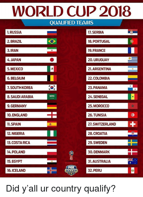 World Cup 2018 Groups Brazil Team