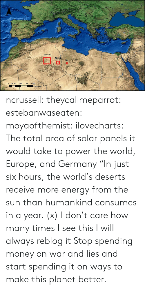 """boingboing: World  EU  -2  De  0 125 250 500 0 1.000  kilo meters ncrussell:  theycallmeparrot:  estebanwaseaten:  moyaofthemist:  ilovecharts:  The total area of solar panels it would take to power the world, Europe, and Germany    """"In just six hours, the world's deserts receive more energy from the sun than humankind consumes in a year. (x)  I don't care how many times I see this I will always reblog it  Stop spending money on war and lies and start spending it on ways to make this planet better."""