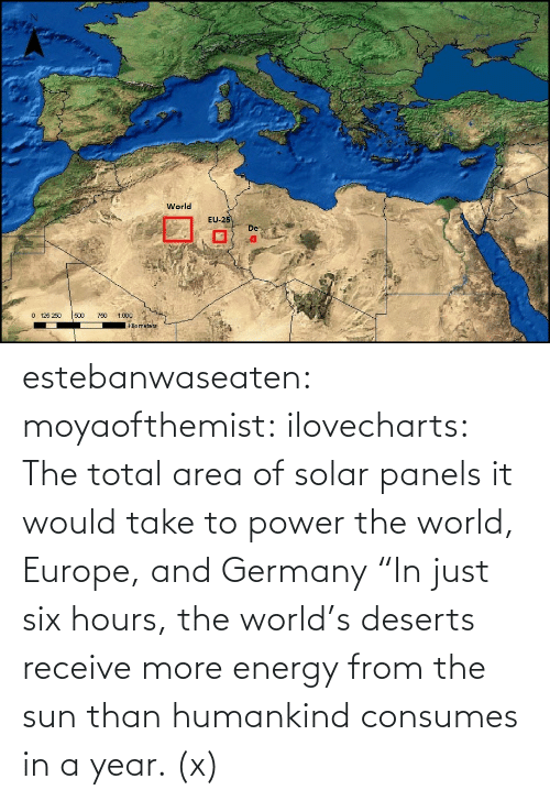 """boingboing: World  EU  -2  De  0 125 250 500 0 1.000  kilo meters estebanwaseaten:  moyaofthemist:  ilovecharts:  The total area of solar panels it would take to power the world, Europe, and Germany    """"In just six hours, the world's deserts receive more energy from the sun than humankind consumes in a year. (x)"""