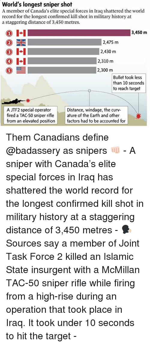 military history: World's longest sniper shot  A member of Canada's elite special forces in Iraq shattered the world  record for the longest confirmed kill shot in military history at  a staggering distance of 3,450 metres.  I-I  1  3,450 m  2,475 m  2,430 m  4  2,310 m  0ー  2,300 m  Bullet took less  than 10 seconds  to reach target  A JTF2 special operator  fired a TAC-50 sniper rifle | | ature of the Earth and other  from an elevated position factors had to be accounted for  Distance, windage, the curv Them Canadians define @badassery as snipers 👊🏻 - A sniper with Canada's elite special forces in Iraq has shattered the world record for the longest confirmed kill shot in military history at a staggering distance of 3,450 metres - 🗣 Sources say a member of Joint Task Force 2 killed an Islamic State insurgent with a McMillan TAC-50 sniper rifle while firing from a high-rise during an operation that took place in Iraq. It took under 10 seconds to hit the target -