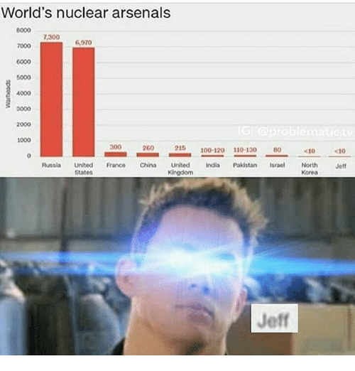 Arsenal, Memes, and China: World's nuclear arsenals  7,300  6,970  6000  4000  2000  G problematic  1000  300  260  215  100-120  110-130  <10  <10  Russia United  Franco China United India Pakistan  Israel North  Jeff  States  Korea  Jeff