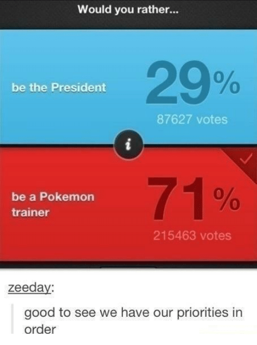 would you rather: Would you rather...  29%  0  be the President  87627 votes  be a Pokemon  trainer  71%  215463 votes  zeeda  good to see we have our priorities in  order