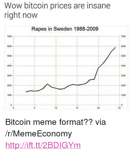 """Bitcoin: Wow bitcoin prices are insane  right now  Rapes in Sweden 1988-2009  7000  7000  6000  1000  5000  4000  4000  3000  2000  1000  0-T  10  15 <p>Bitcoin meme format?? via /r/MemeEconomy <a href=""""http://ift.tt/2BDIGYm"""">http://ift.tt/2BDIGYm</a></p>"""
