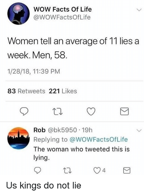 Facts, Funny, and Life: WOW Facts Of Life  @WOWFactsOfLife  Women tell an average of 11 lies a  week. Men, 58  1/28/18, 11:39 PM  83 Retweets 221 Likes  Rob @bk5950 19h  Replying to @WOWFactsOfLife  The woman who tweeted this is  lying  4 Us kings do not lie
