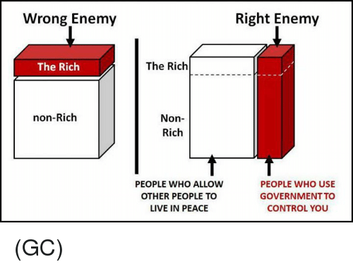 Memes, Control, and Live: Wrong Enemy  Right Enemy  The Rich  The Rich  non-Rich  Non-  Rich  PEOPLE WHO ALLOW  OTHER PEOPLE TO  LIVE IN PEACE  PEOPLE WHO USE  GOVERNMENT TO  CONTROL YOU (GC)