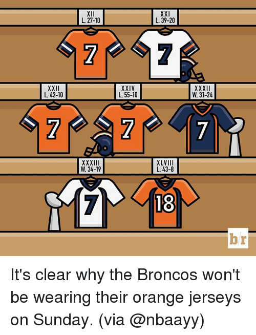 Sports, Broncos, and Orange: XXII  L, 42-10  Xll  L, 27-10  W. 34-19  XXIV  L, 55-10  XXI  L, 39-20  XLVIII  L, 43-8  18  W, 31-24  br It's clear why the Broncos won't be wearing their orange jerseys on Sunday. (via @nbaayy)