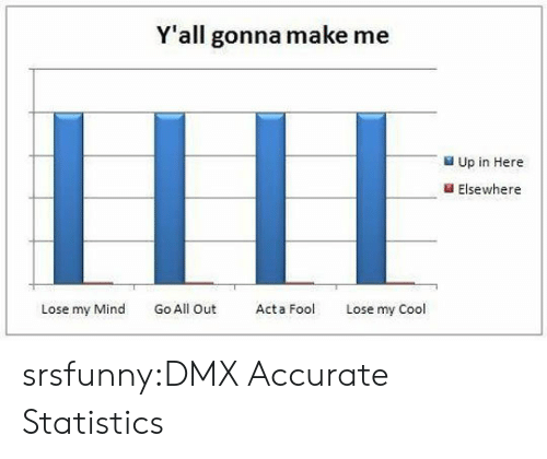 DMX: Y'all gonna make me  LILI  Up in Here  Elsewhere  Lose my Mind Go All Out Act  Lose my Cool srsfunny:DMX Accurate Statistics