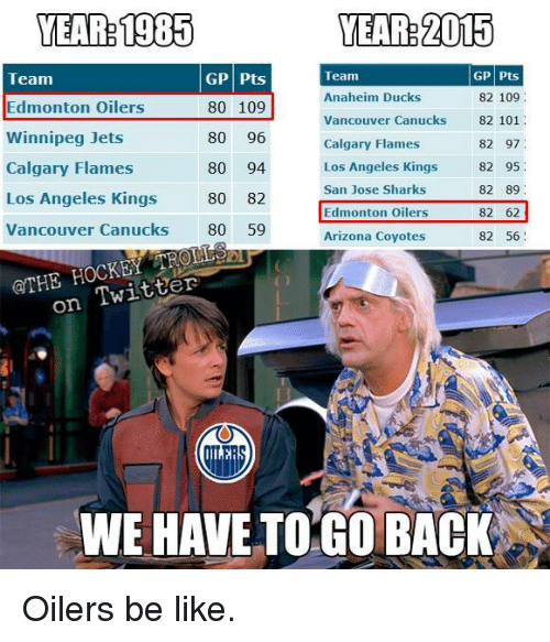 we have to go back: YEAR: 1905  YEAR 2015  Team  GP Pts  Team  GP Pts  Anaheim Ducks  82 109  80 109  Edmonton Oilers  Vancouver Canucks  82 101  Winnipeg Jets  80  96  82 97  Calgary Flames  Calgary Flames  Los Angeles Kings  82 95  80  94  San Jose Sharks  82 89  Los Angeles Kings  80  82  Edmonton Oilers  82 62  Vancouver Canucks  80 59  82 56  Arizona Coyotes  on Twitter  WE HAVE TO GO BACK Oilers be like.