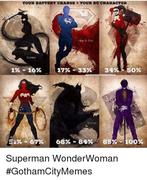 dc characters: YOUR BATTERY CHARGE YOUR DC CHARACTER  1% 16%  17% 33%  34%- 50%  52% 67% 68% 84%  85%  OO% Superman   ☆WonderWoman  #GothamCityMemes