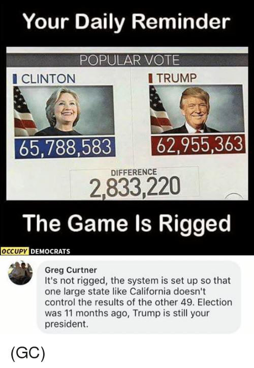 Popular Vote: Your Daily Reminder  POPULAR VOTE  I CLINTON  I TRUMP  65,788,583 62,955,363  2,833,220  The Game ls Rigged  DIFFERENCE  DEMOCRATS  Greg Curtner  It's not rigged, the system is set up so that  one large state like California doesn't  control the results of the other 49. Election  was 11 months ago, Trump is still your  president. (GC)