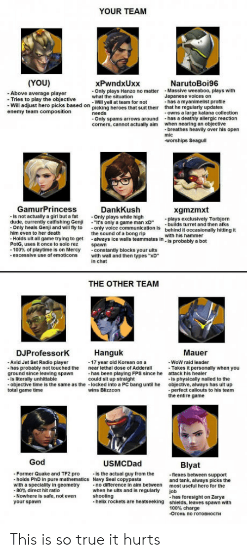 """Blizzcon: YOUR TEAM  (YOU)  - Above average player  xPwndxUxx  Only plays Hanzo no matterMassive weeaboo, plays with  Will yell at team for not  NarutoBoi96  what the situation  Japanese voices on  Tries to play  - Will adjust hero picks based  enemy team composition  the objective  on picking heroes that suit their  has a myanimelist profile  that he regularly updates  owns a large katana collection  corners, cannot actually aim  when nearing an objective  breathes heavily over his open  worships Seagull  GamurPrincess  is not actually a girl but a fat  DankKush  Only plays while high  It's only a game man xD  the sound of a bong rip  xgmzmxt  las exclusively Torbjorn  builds turret and then afks  behind it occasionally hitting it  with his hammer  is probably a bot  -Only heals Genji and will fly to only voice communication is  him even to her death  Holds ult all game trying to get always ice walls teammates in  PotG, uses it once to solo rez spawn  -100% of playtime is on Mercy  -constantly blocks your ults  excessive use of emoticons with wall and then types """"xD  in chat  THE OTHER TEAM  DJProfessorK  Hanguk  Mauer  Avid Jet Set Radio player  has probably not touched the  WoW raid leader  -17 year old Korean on a  near lethal dose of Adderall  Takes it personally when you  is physically nailed to the  perfect callouts to his team  has been playing FPS since he  could sit up straight  attack his healer  objective, always has ult up  the entire game  ground since leaving spawn  is literally unhittable  objective time is the same as the locked into a PC bang until he  total game time  wins Blizzcon  God  USMCDad  Blyat  Former Quake and TF2 pro  holds PhD in pure mathematics Navy Seal copypasta  is the actual guy from the  flexes between support  and tank, always picks the  most useful hero for the  job  with a speciality in geometry  no difference in aim between  80% direct hit ratio  Nowhere is safe, not even  when he ults and is regularly  shooting  your spawn """