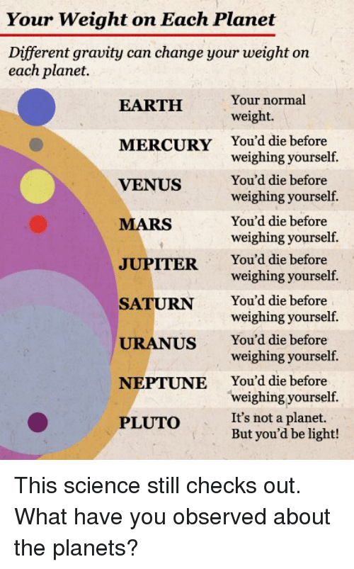 Memes, Earth, and Gravity: Your Weight on Each Planet  Different gravity can change your weight on  each planet.  Your normal  EARTH  weight.  MERCURY  You'd die before  weighing yourself.  VENUS You'd die before  weighing yourself.  You'd die before  MARS  weighing yourself.  JUPITER  You'd die before  weighing yourself.  SATURN  You'd die before  weighing yourself.  URANUS You'd die before  weighing yourself.  NEPTUNE  You'd die before  weighing yourself.  It's not a planet.  PLUTO  But you'd be light! This science still checks out.  What have you observed about the planets?