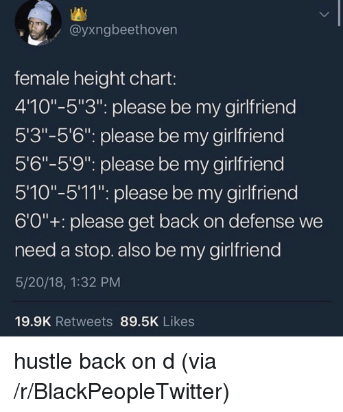 "Blackpeopletwitter, Girlfriend, and Back: @yxngbeethoven  female height chart  410""-5""3"": please be my girlfriend  5'3""-5'6"": please be my girlfriend  5'6""-5'9"". please be my girlfriend  510""-511"". please be my girlfriend  6'0""+: please get back on defense we  need a stop. also be my girlfriend  5/20/18, 1:32 PM  19.9K Retweets 89.5K Likes <p>hustle back on d (via /r/BlackPeopleTwitter)</p>"
