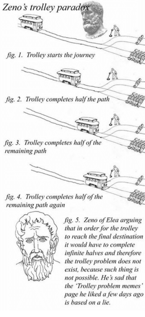 "trolleys: Zenos trolley parad  fig. I. Trolley starts the journey  fig. 2. Trolley completes half the path  fig. 3. Trolley completes half of the  remaining path  fig. 4. Trolley completes half of the  remaining path again  fig. 5. Zeno of Elea arguing  that in order for the trolley  to reach the final destination  it would have to complete  infinite halves and therefore  the trolley problem does not  exist, because such thing is  not possible. He's sad that  the ""Trolley problem memes  page he liked a few days ago  is based on a lie."