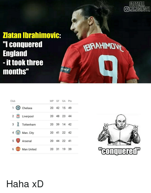 "Arsenal, Chelsea, and England: Zlatan Ibrahimovic:  Conquered  England  it took three  months""  Club  MP GF GA Pts  1 Chelsea  20 42 15 49  2 NA Liverpool  20 48 23 44  3 Tottenham  20 39 14 42  4 Man. City  20 41 22 42  Arsenal  20 44 22 41  Man United  20 31 19 39  FOOTBALL  COMEMESINSTA  Conquered Haha xD"