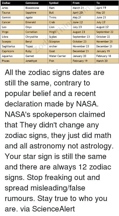 astrology march 19 aries or aries